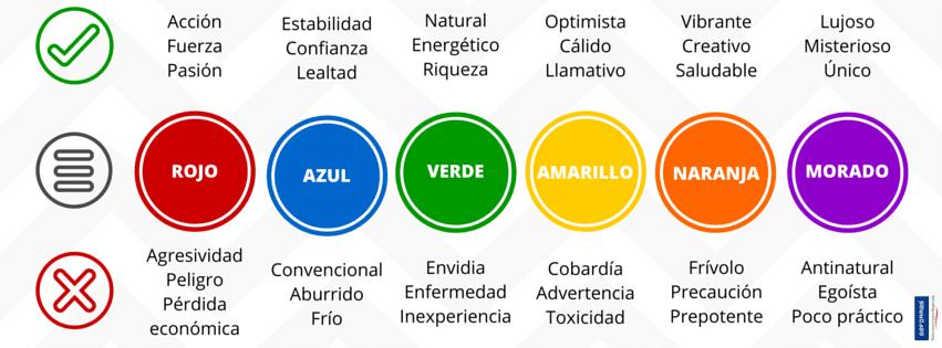 El significado de los colores en el branding y en la publicidad