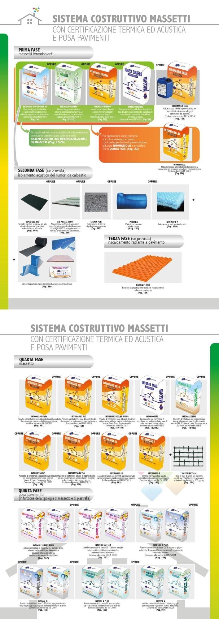 Sistema Costruttivo Massetti con Certificazione Termica ed Acustica e Posa Pavimenti