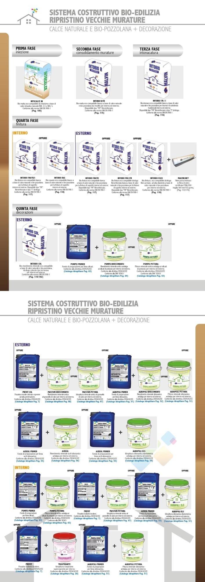 Sistema Costruttivo Bio-Edilizia Vecchie Murature (Calce e Bio-pozzolana)