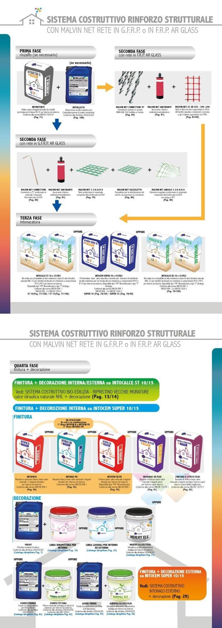 Sistema Costruttivo Rinforzo Strutturale