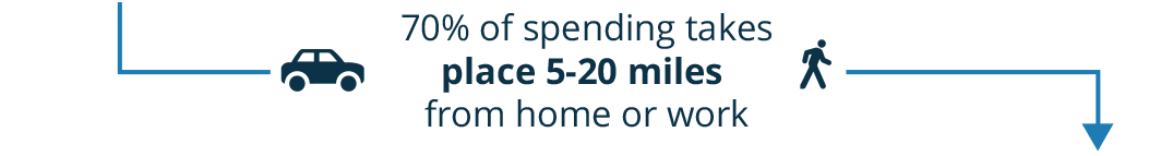 Local spending statistic