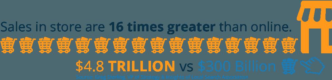 Store sales vs online sales