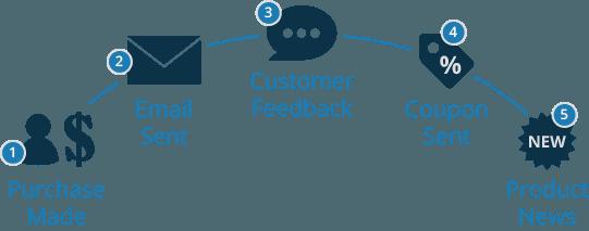 PUSH Automated Intelligent Marketing