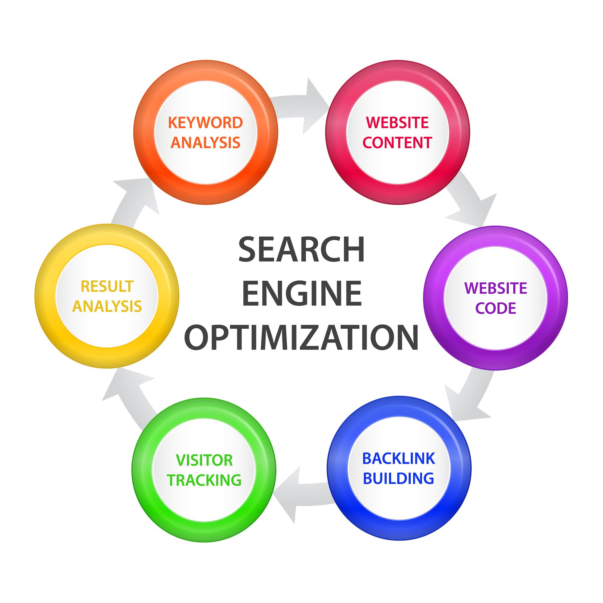 search engine optimisation elements
