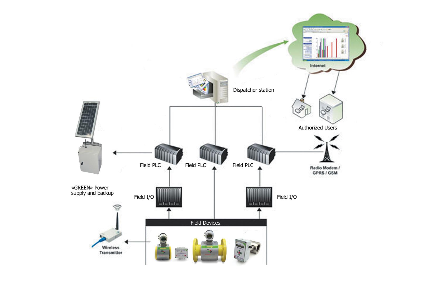 Energoflow AG