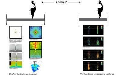 Progettazione sistemi d'illuminazione su misura