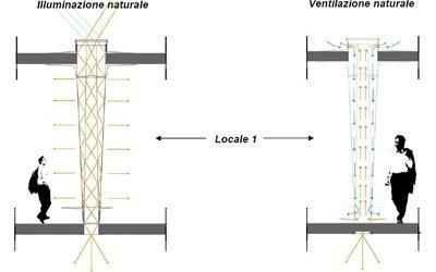 Progettazione sistemi d'illuminazione Cuneo