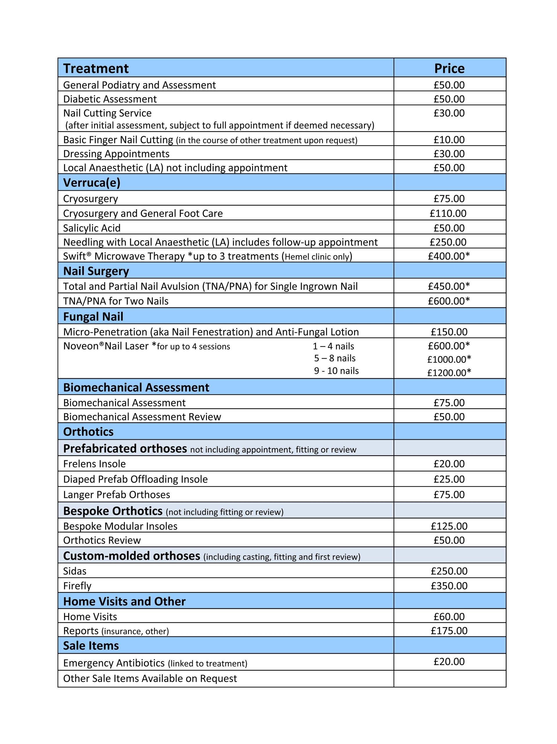 Podiatry treatment rates