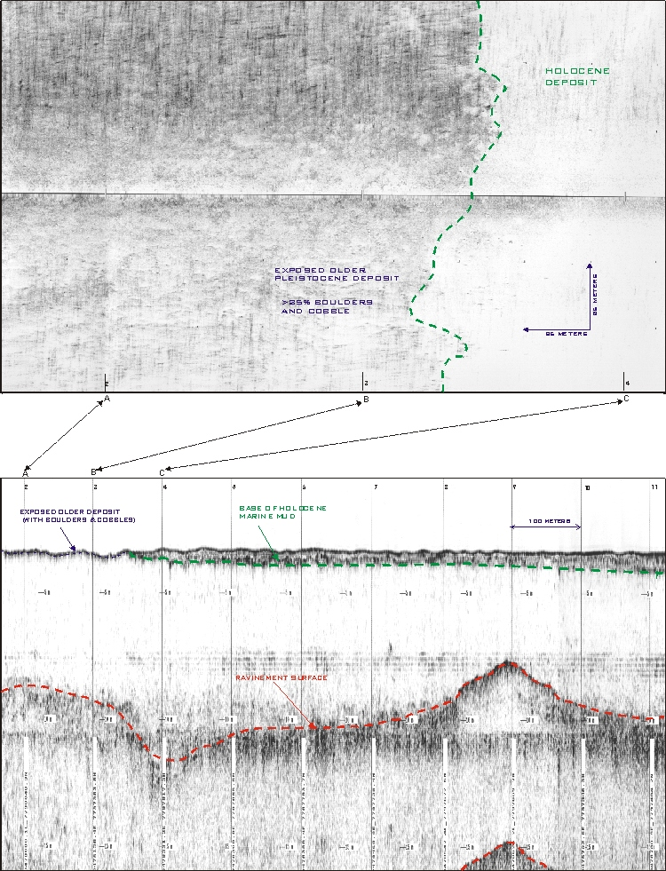 Side Scan Sonar and Sub-bottom data used in the correlation seafloor interpretations