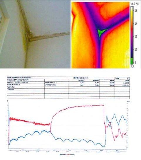 termografia e controllo dell'umidità
