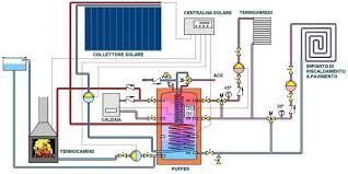 Schema impianto rinnovabile