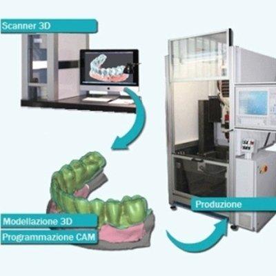 tecnologia CAD CAM