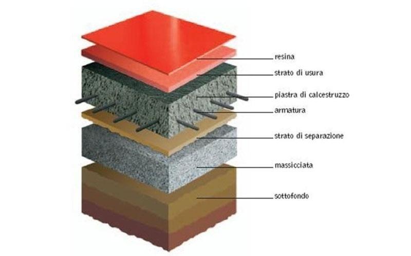 sezione pavimento a resina