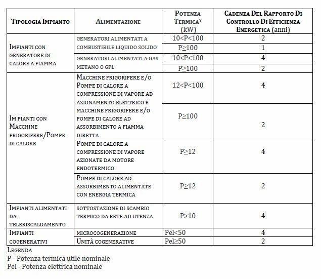 codice impianto e tipologia di controlli