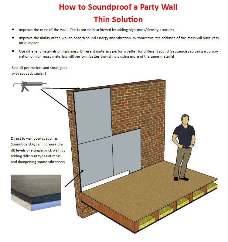 How Much Does It Cost To Soundproof A Wall