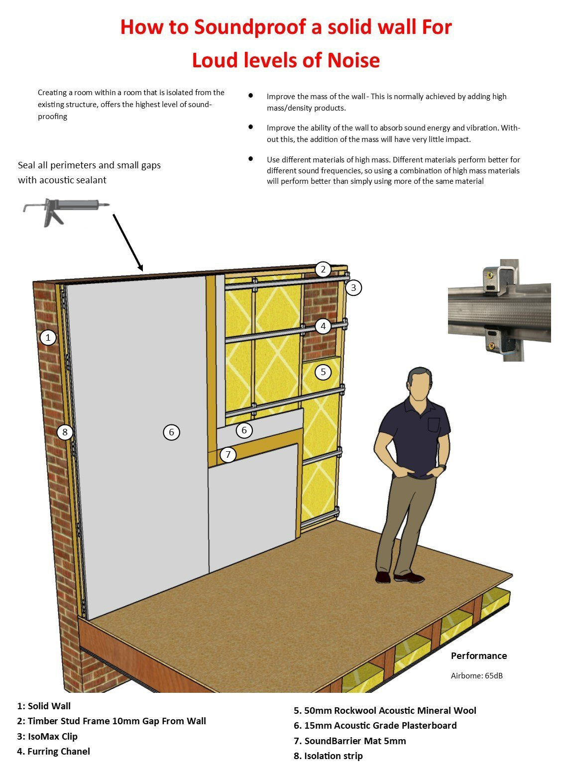 How to soundproof a wall against noisy neighbours Soundproof a bedroom wall noisy neighbours