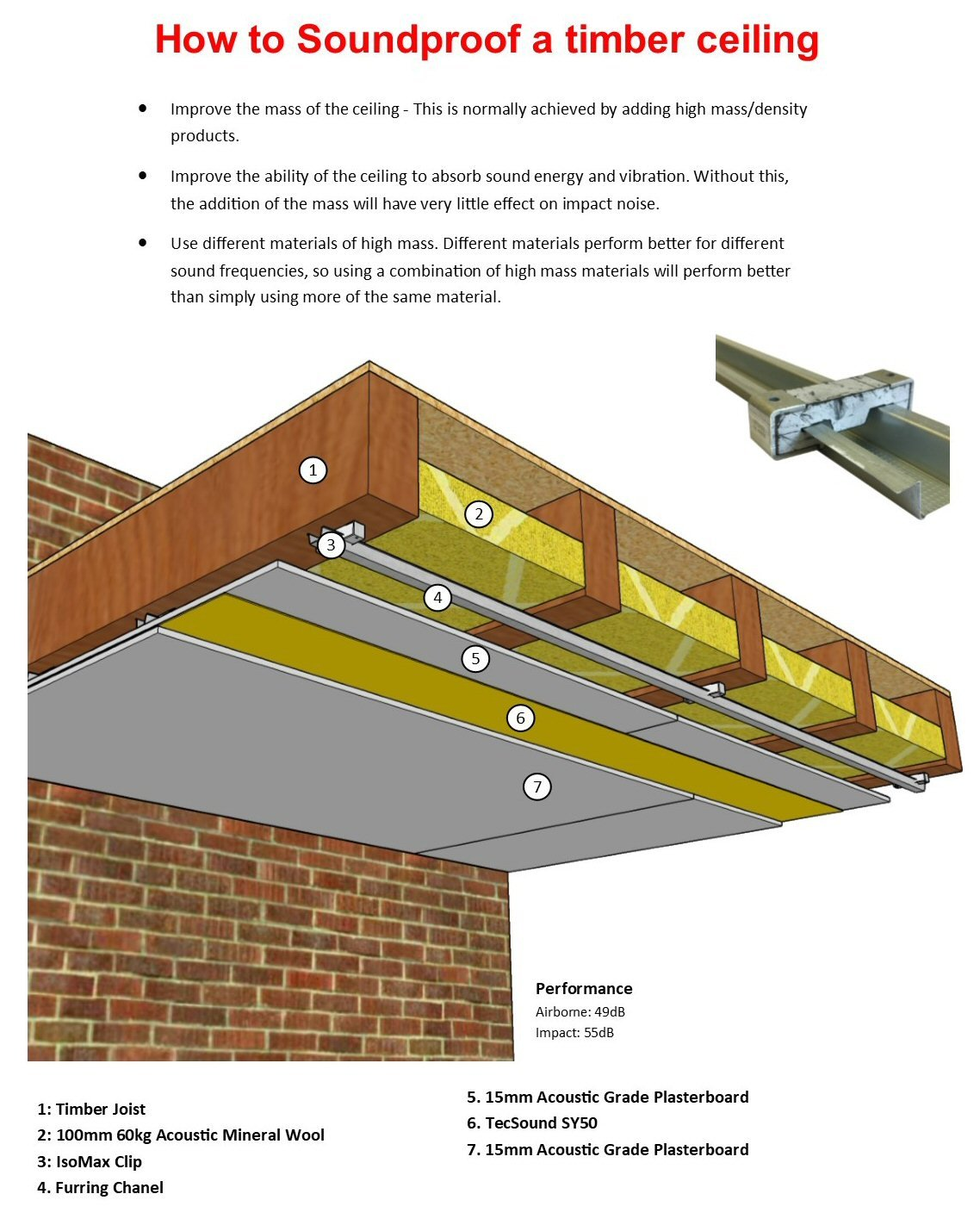 Isomax Clip Ceiling System