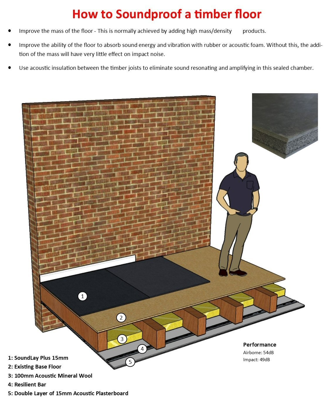 Soundproofing Guide And Help - Sound barrier between floors