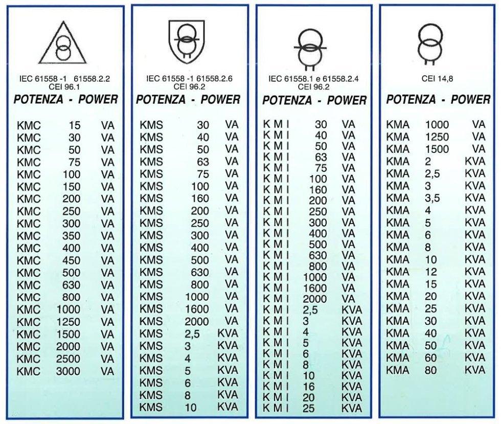 lista di potenza degli autotrasformatori