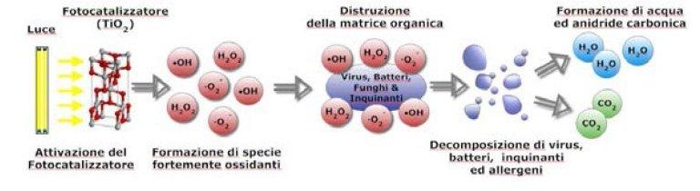 Photocatalytic oxidation