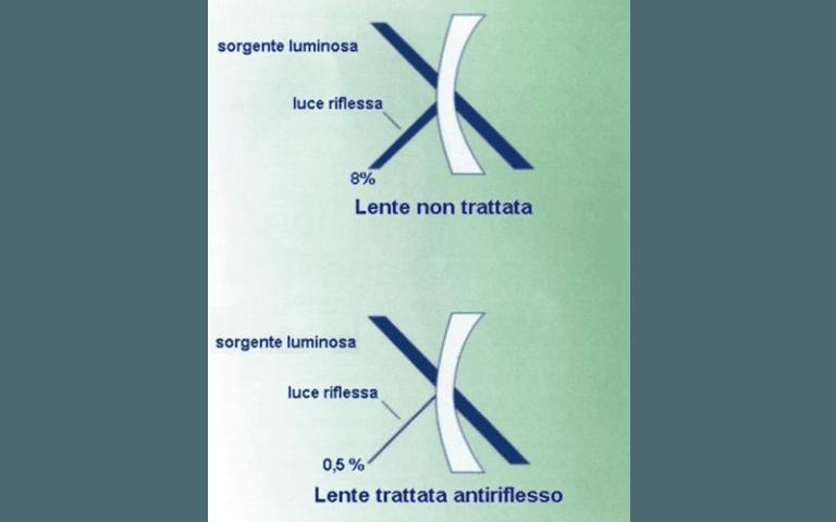 Schema lenti antiriflesso