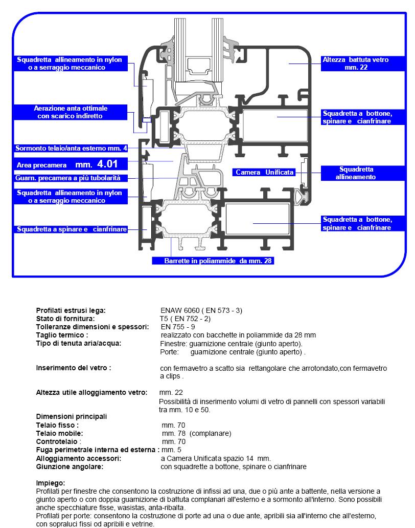 Profili  Twin System