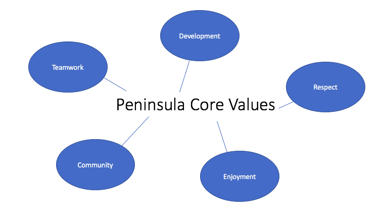 Peninsula Youth Soccer Club - Core Values