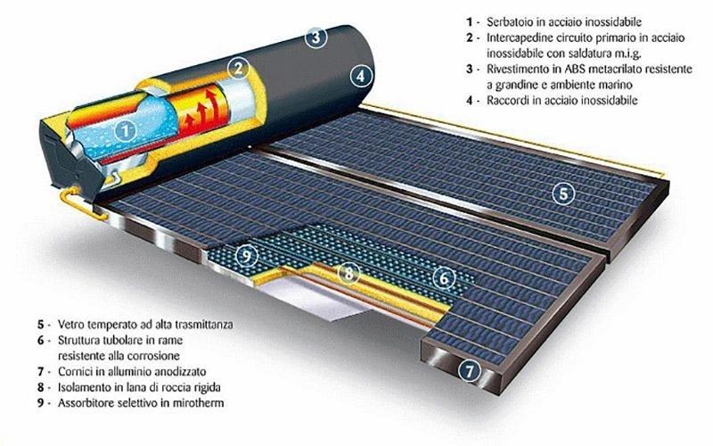 pannelli solari termici per privati