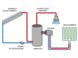 Impianto di riscaldamento a pannelli sottopavimento