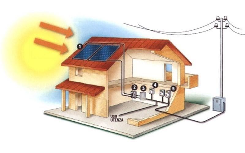 pannelli solari fotovoltaici per privati