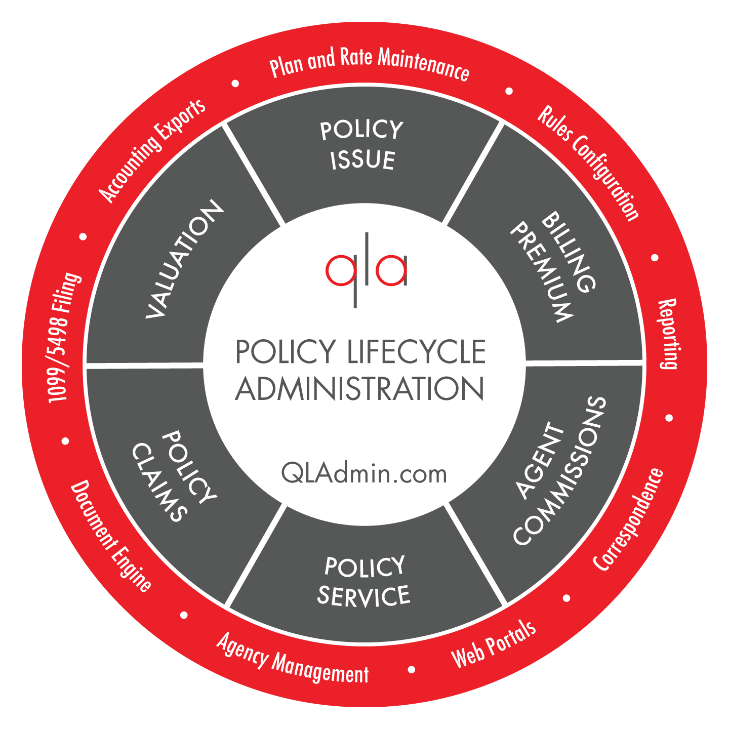 Insurance Policy Administration | USA | QLAdmin Solutions