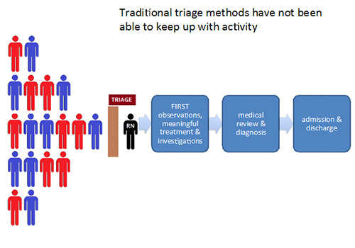 Traditional Triage methods work flow diagram