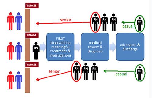 Triage method impact on staff