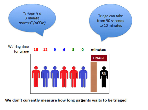 Diagrammatically display of the waiting time in Triage