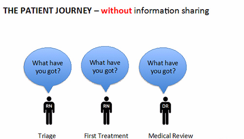 Diagrammatically display of patient journey