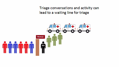 Diagrammatically display for patient waiting line time