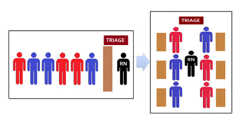 Triage flow diagram