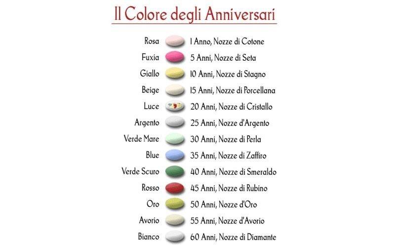 colore dei confetti
