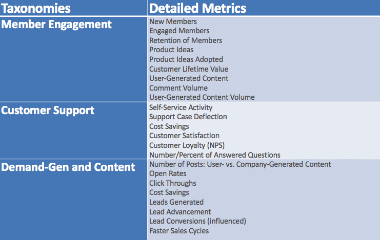 Online community metrics, customer communities, online communities