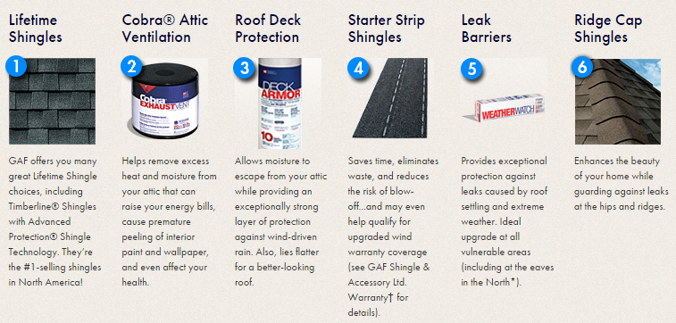 Components of King Quality Construction's lifetime roofing system.