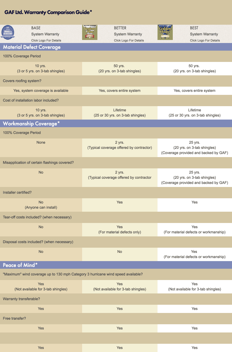 GAF Ltd. Warranty Comparison Guide