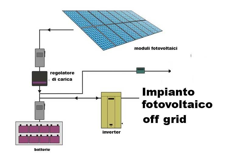 Schema Impianto Pannello Solare Camper : Pannelli solari pinerolo torino pinasca alpimpianti