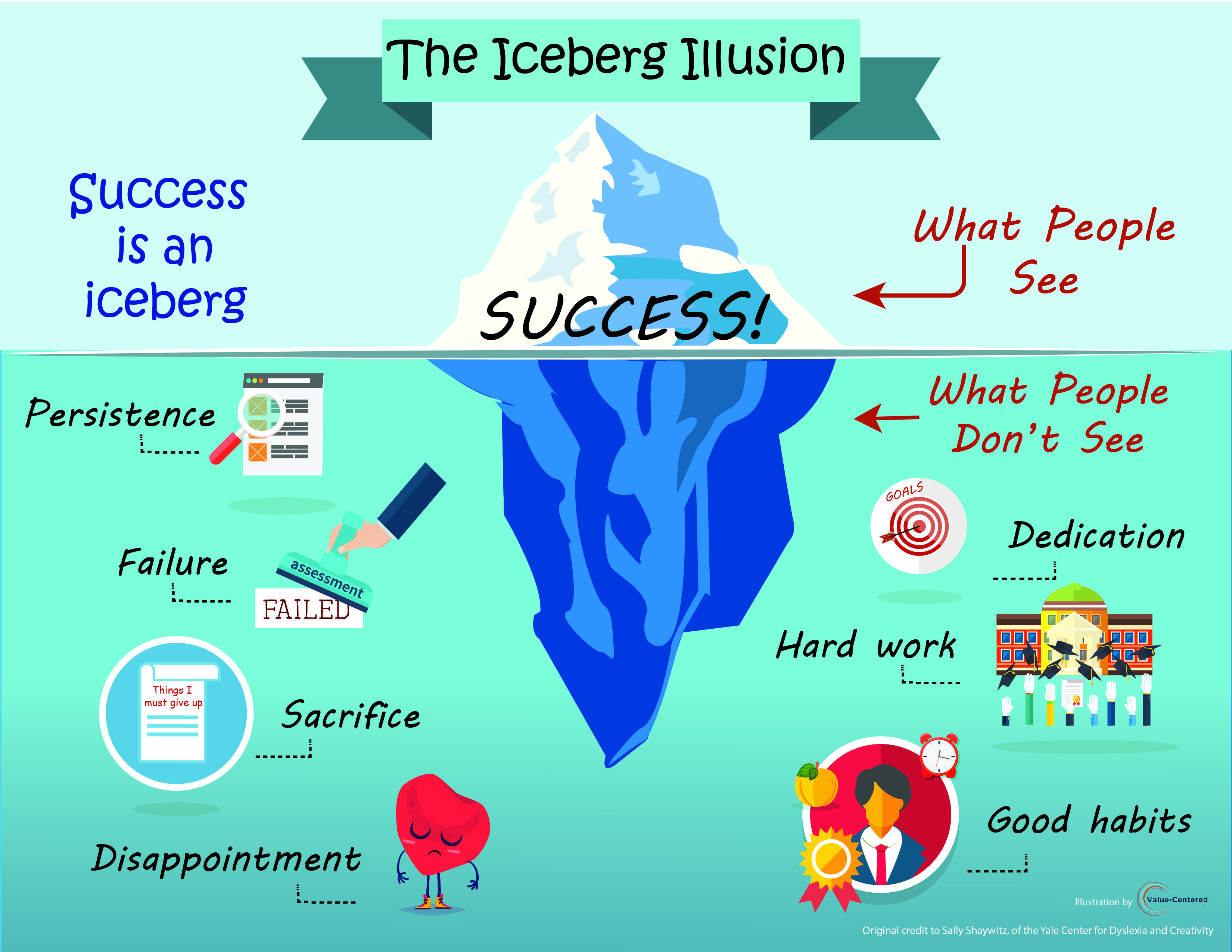 Introduction To  puters 47770873 also Iceberg Illusion moreover Powerpoint Scrum Process additionally Elisa moreover 636. on mouse diagram