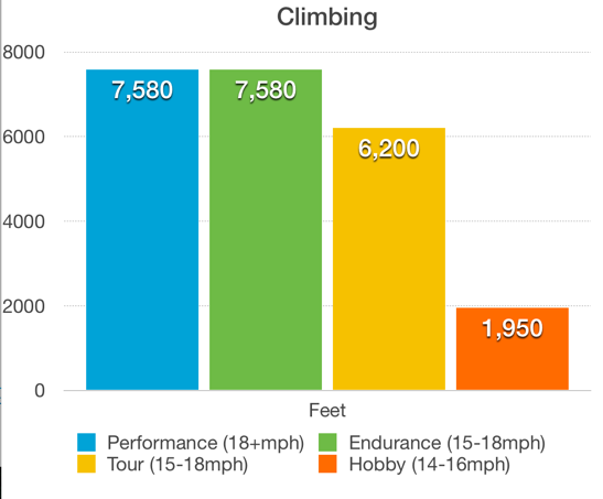 climbs of rides at cycling camp in Spain