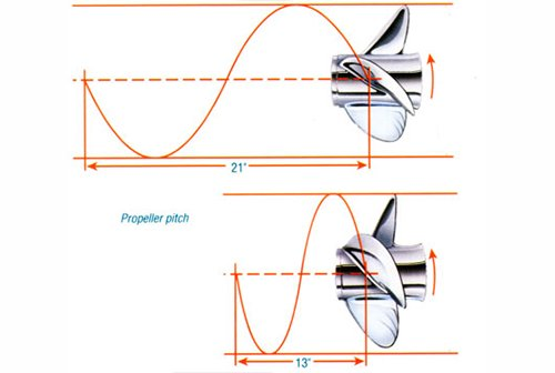 Propeller Functioning diagram