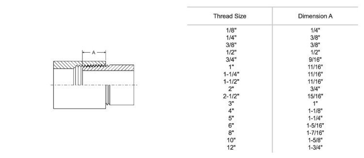 Industrial Conversion Charts