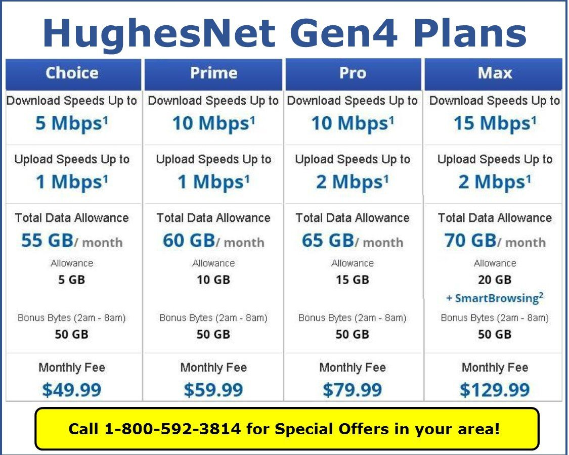 Best option for high speed internet in rural areas