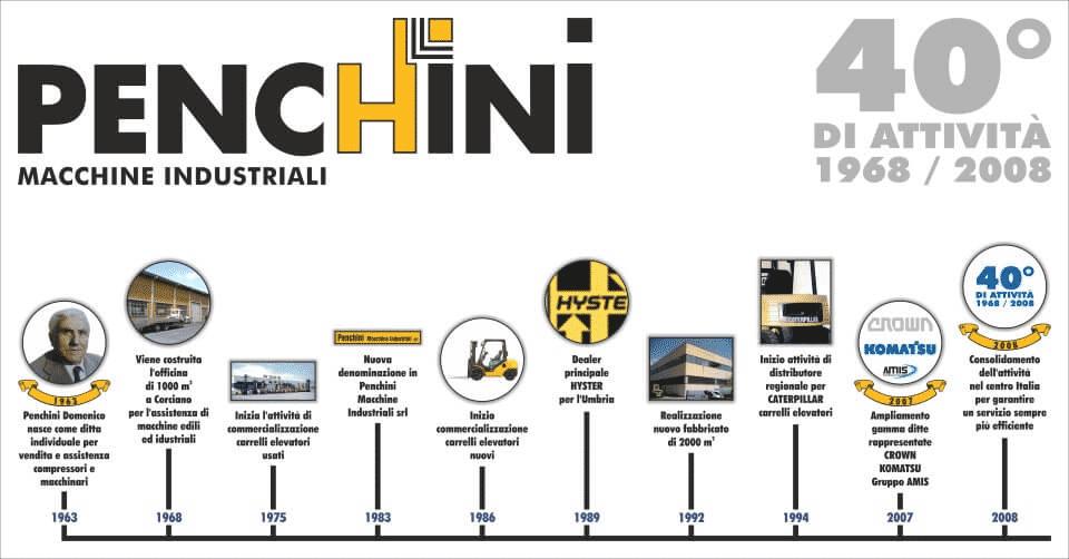 grafico con la storia dell'azienda penchini divisa per anni