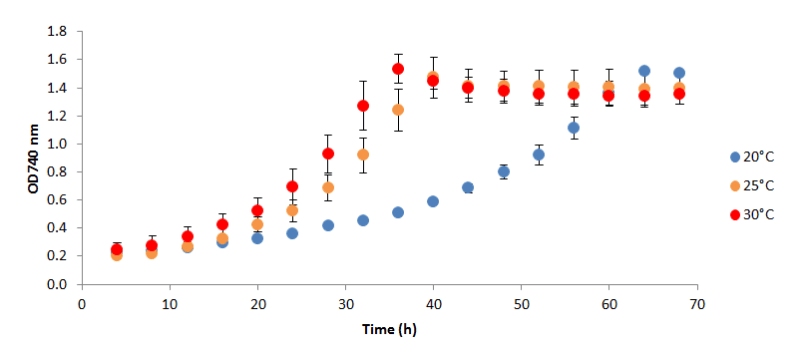 Growth curves of algae cultures growing at three different temperatures