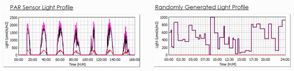 Customised examples of light profiles for algae photobioreactor